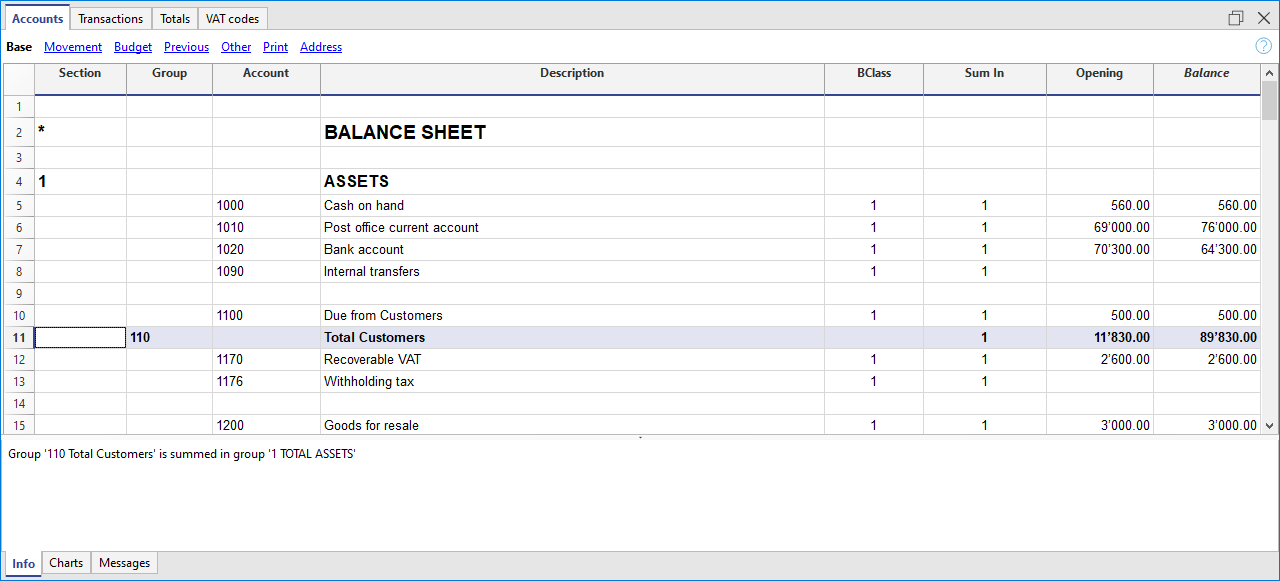 Customer group connected to the balance sheet