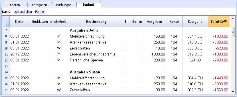 Familie mit Budget der Einnahmen-Ausgaben-Rechnung